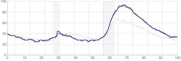 Las Vegas, Nevada monthly unemployment rate chart